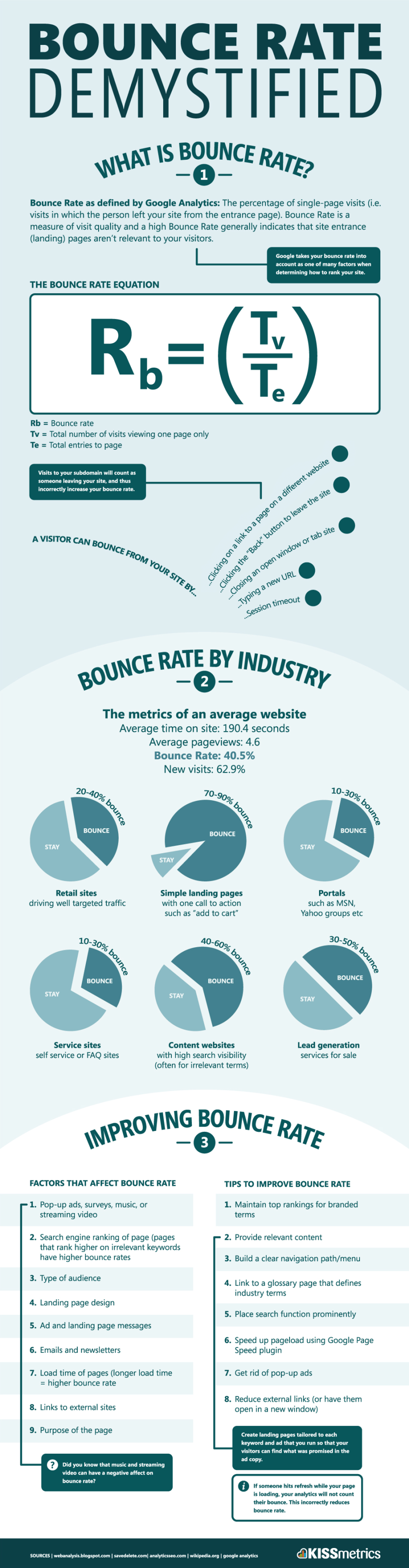 bot dan bounce rate